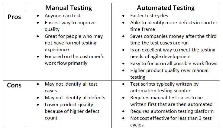 Manual Automated Testing Pros Cons List